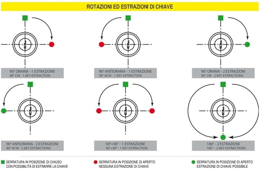 Rotazioni ed estrazioni di chiave